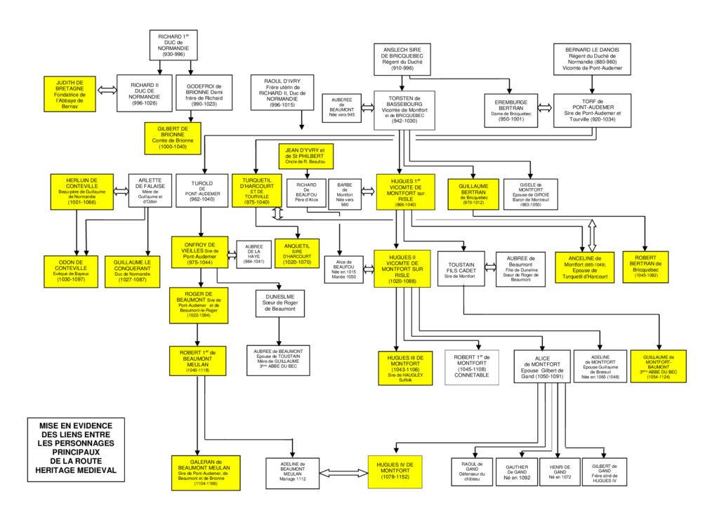 arbre genealogique personnages Heritage Medieval V2