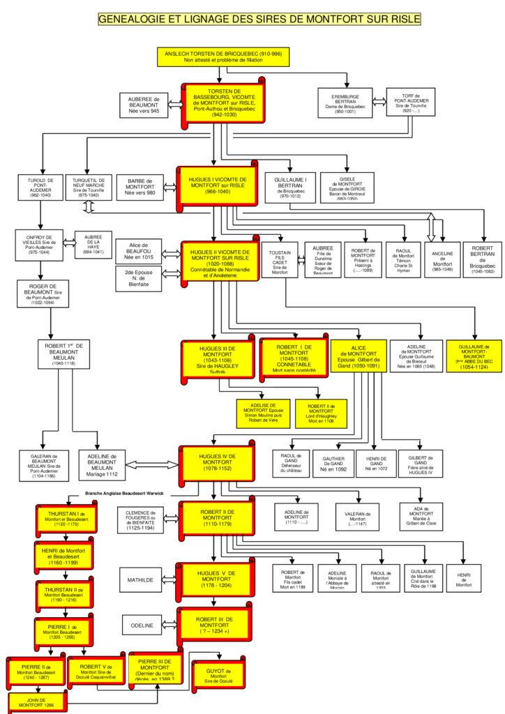 arbre genealogique nouvelle version 1 Jpeg